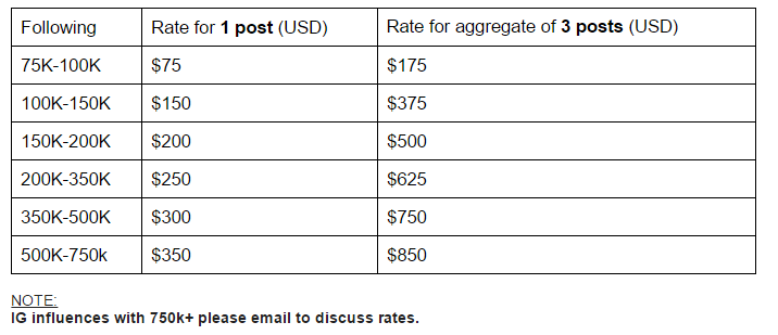 Instagram influencer payment rates